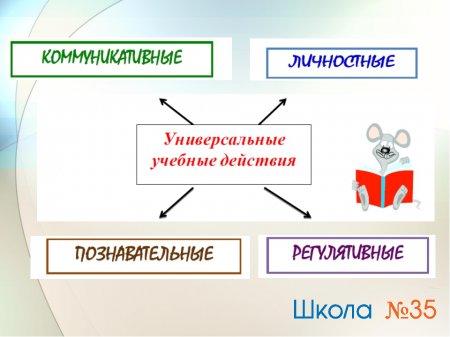 Паспорт-алгоритм становления УУД в рамках введения ФГОС на второй ступени обучения