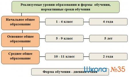 Реализуемые уровни образования и нормативные сроки обучения